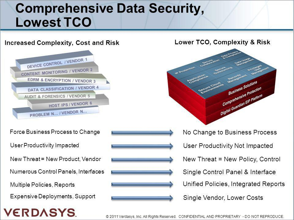 Force Business Process to Change No Change to Business Process Comprehensive Data Security, Lowest TCO Lower TCO, Complexity & Risk Increased Complexi