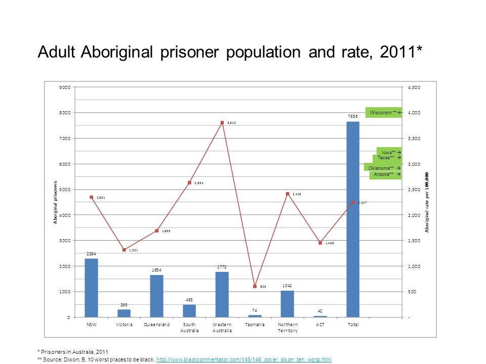 Adult Aboriginal prisoner population and rate, 2011* * Prisoners in Australia, 2011 ** Source: Dixon, B.