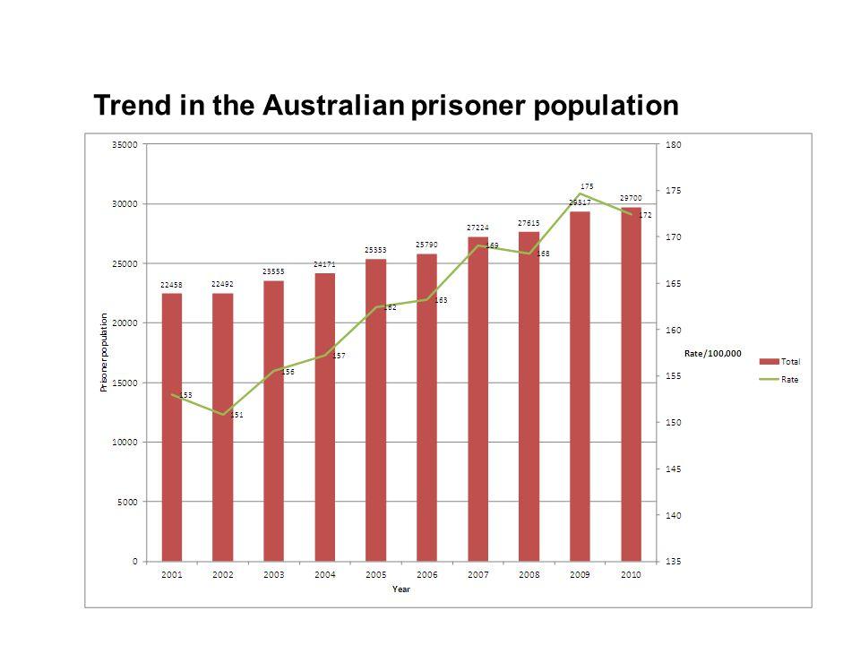 Trend in the Australian prisoner population