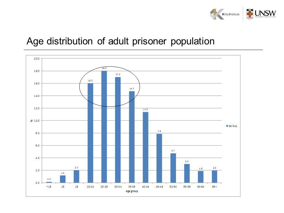 Age distribution of adult prisoner population