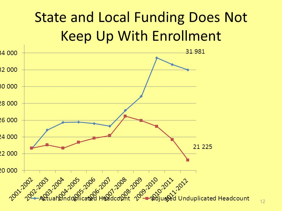 State and Local Funding Does Not Keep Up With Enrollment 12