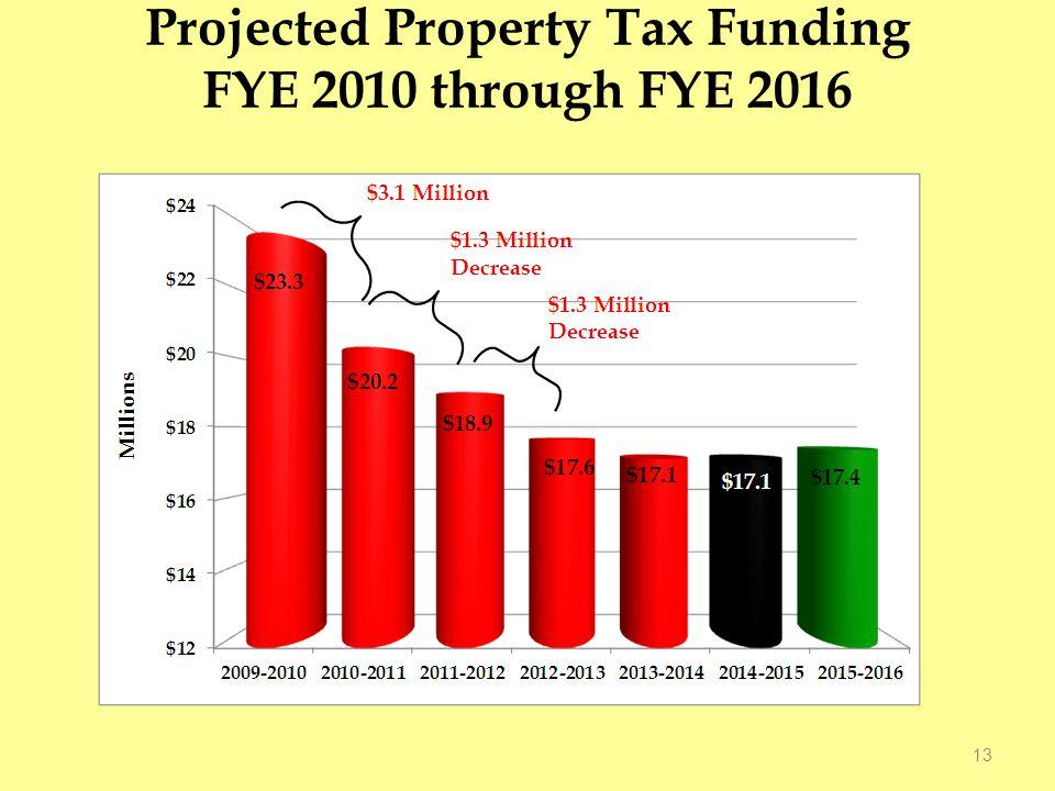 Projected Property Tax Funding FYE 2010 through FYE 2016 13
