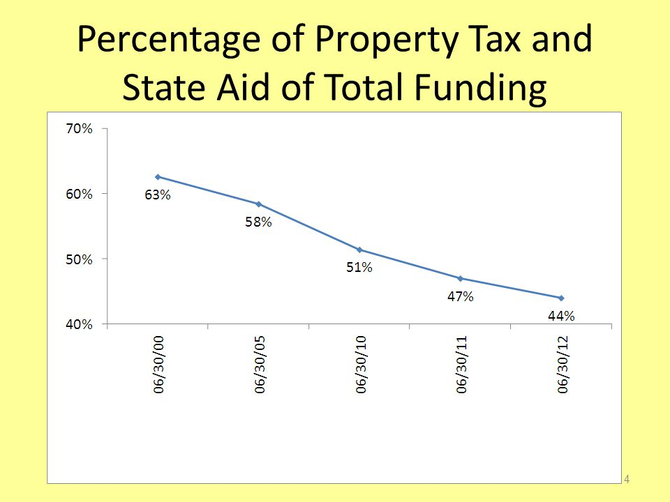 Percentage of Property Tax and State Aid of Total Funding 14