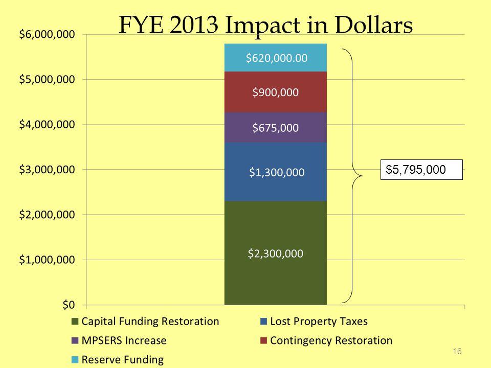 FYE 2013 Impact in Dollars 16 $5,795,000