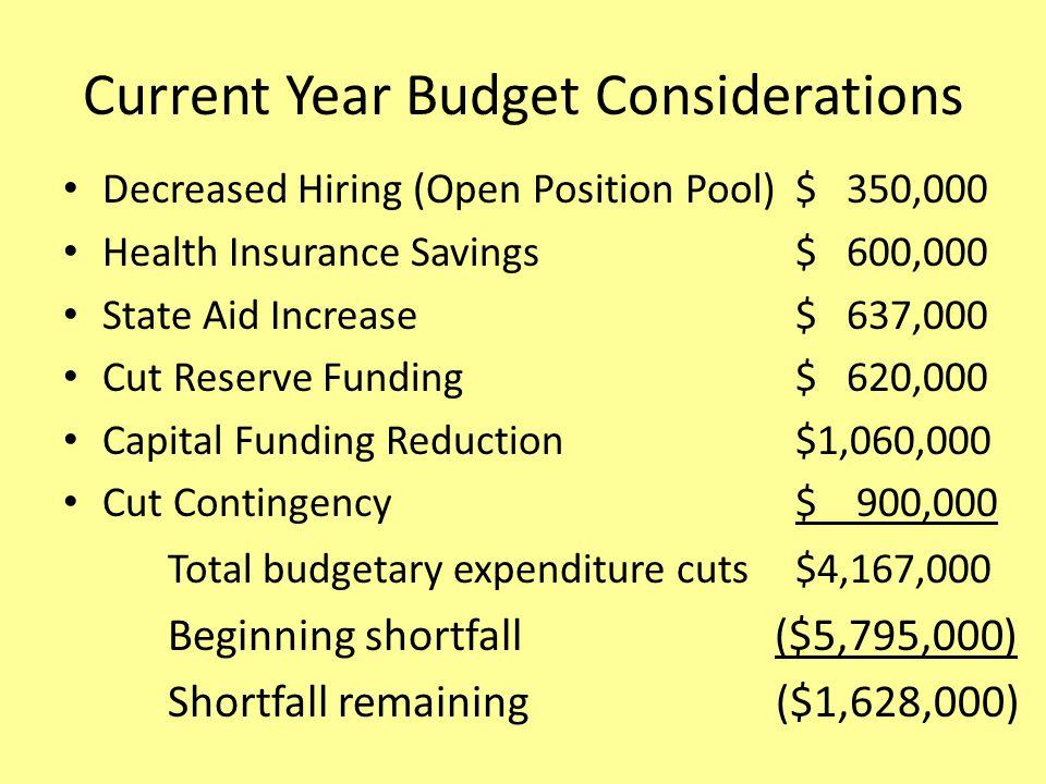 Current Year Budget Considerations Decreased Hiring (Open Position Pool)$ 350,000 Health Insurance Savings$ 600,000 State Aid Increase$ 637,000 Cut Reserve Funding$ 620,000 Capital Funding Reduction$1,060,000 Cut Contingency $ 900,000 Total budgetary expenditure cuts$4,167,000 Beginning shortfall ($5,795,000) Shortfall remaining ($1,628,000)