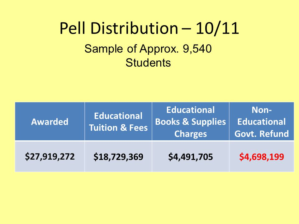 Pell Distribution – 10/11 Awarded Educational Tuition & Fees Educational Books & Supplies Charges Non- Educational Govt.