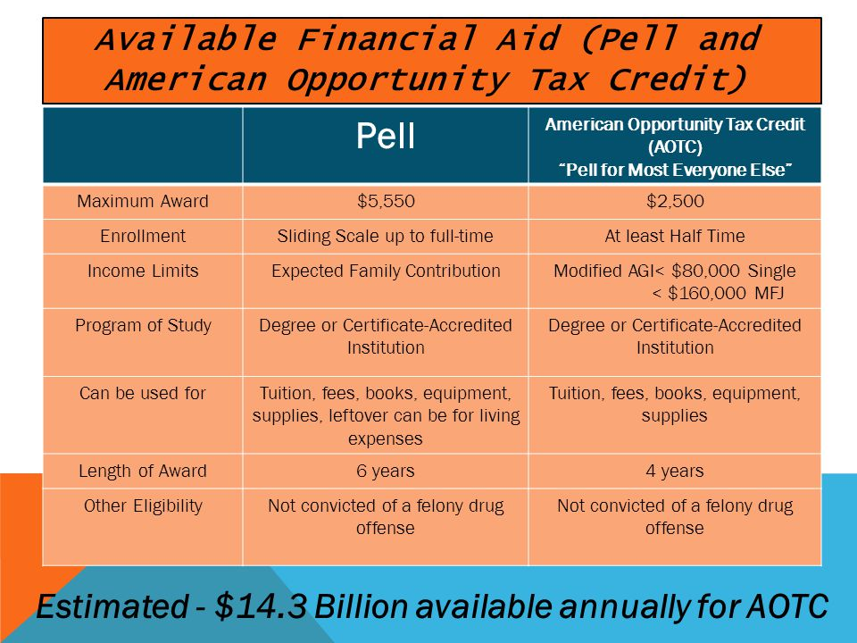 Pell American Opportunity Tax Credit (AOTC) Pell for Most Everyone Else Maximum Award$5,550$2,500 EnrollmentSliding Scale up to full-timeAt least Half Time Income LimitsExpected Family ContributionModified AGI< $80,000 Single < $160,000 MFJ Program of StudyDegree or Certificate-Accredited Institution Can be used forTuition, fees, books, equipment, supplies, leftover can be for living expenses Tuition, fees, books, equipment, supplies Length of Award6 years4 years Other EligibilityNot convicted of a felony drug offense Available Financial Aid (Pell and American Opportunity Tax Credit) Estimated - $14.3 Billion available annually for AOTC