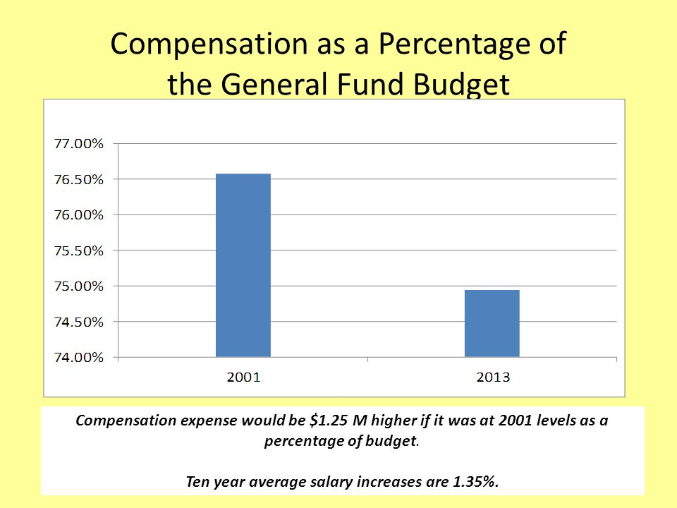 Compensation as a Percentage of the General Fund Budget Compensation expense would be $1.25 M higher if it was at 2001 levels as a percentage of budget.