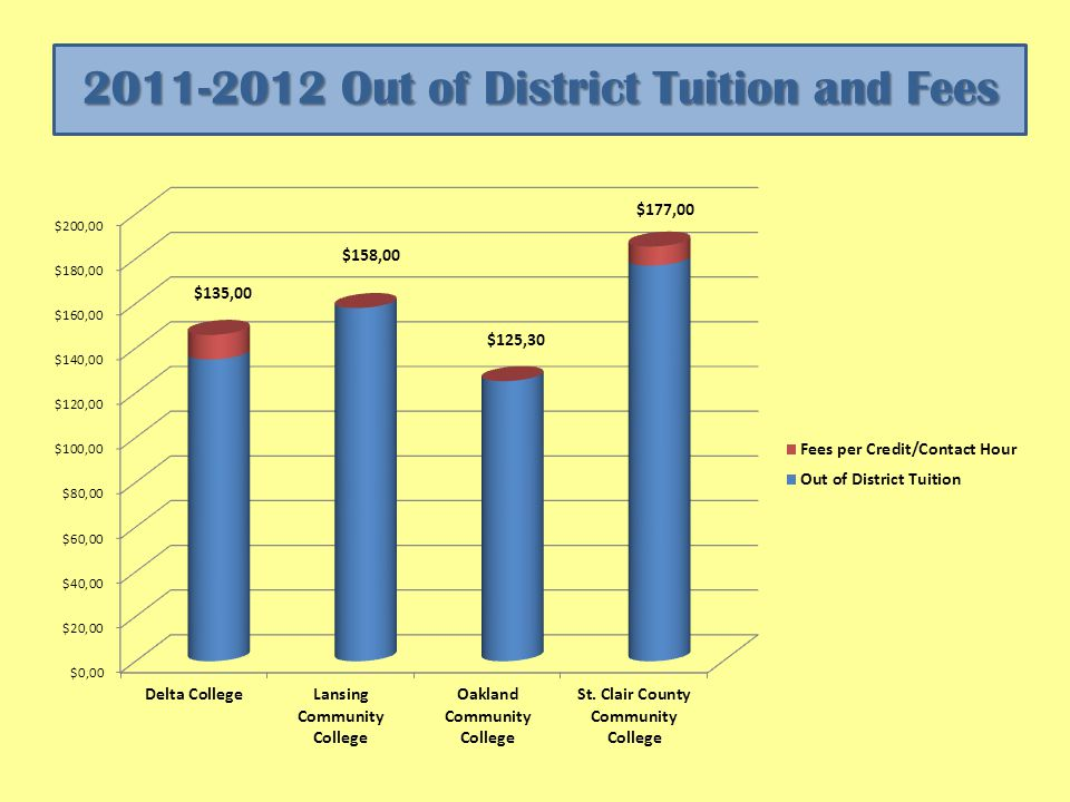 2011-2012 Out of District Tuition and Fees