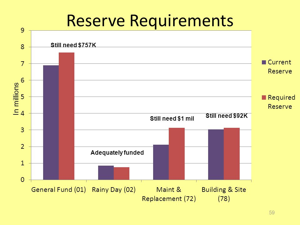 Reserve Requirements 59 In millions Still need $757K Still need $1 mil Still need $92K Adequately funded
