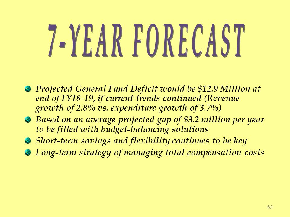 Projected General Fund Deficit would be $12.9 Million at end of FY18-19, if current trends continued (Revenue growth of 2.8% vs.