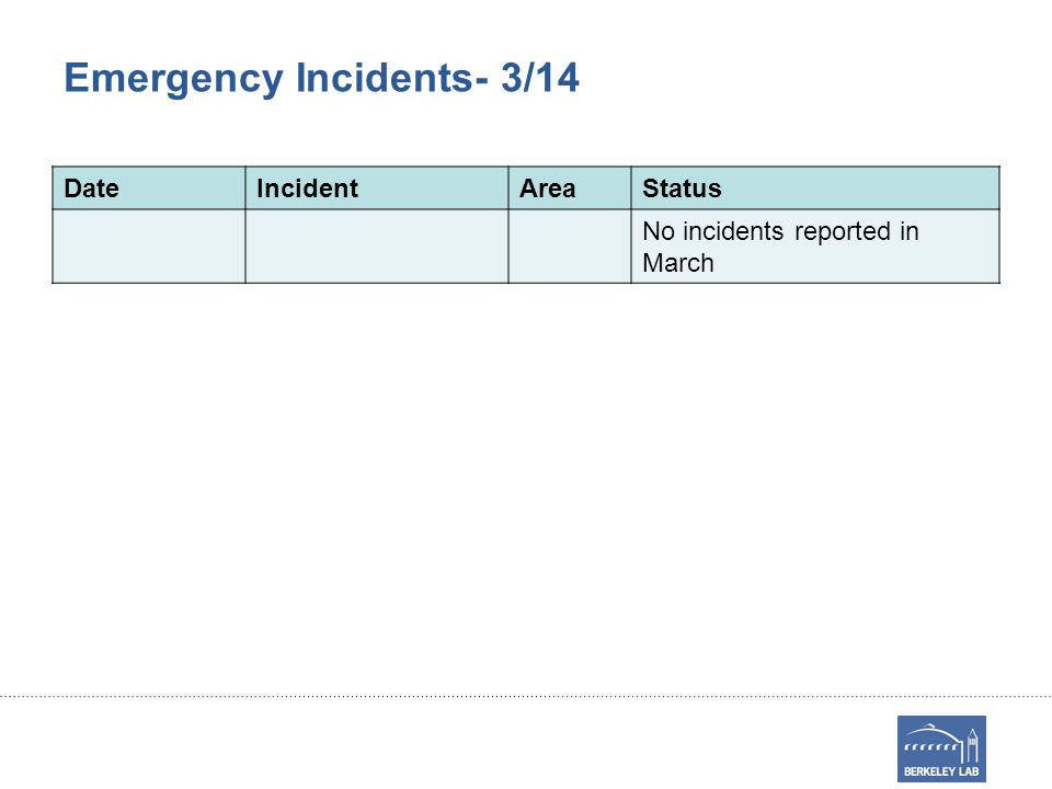 Emergency Incidents- 3/14 DateIncidentAreaStatus No incidents reported in March