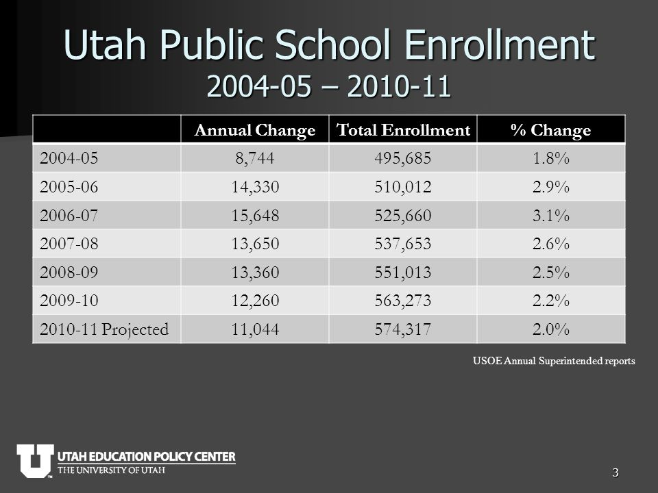 Utah Public School Enrollment 2004-05 – 2010-11 Annual ChangeTotal Enrollment% Change 2004-058,744495,6851.8% 2005-0614,330510,0122.9% 2006-0715,648525,6603.1% 2007-0813,650537,6532.6% 2008-0913,360551,0132.5% 2009-1012,260563,2732.2% 2010-11 Projected11,044574,3172.0% 3 USOE Annual Superintended reports