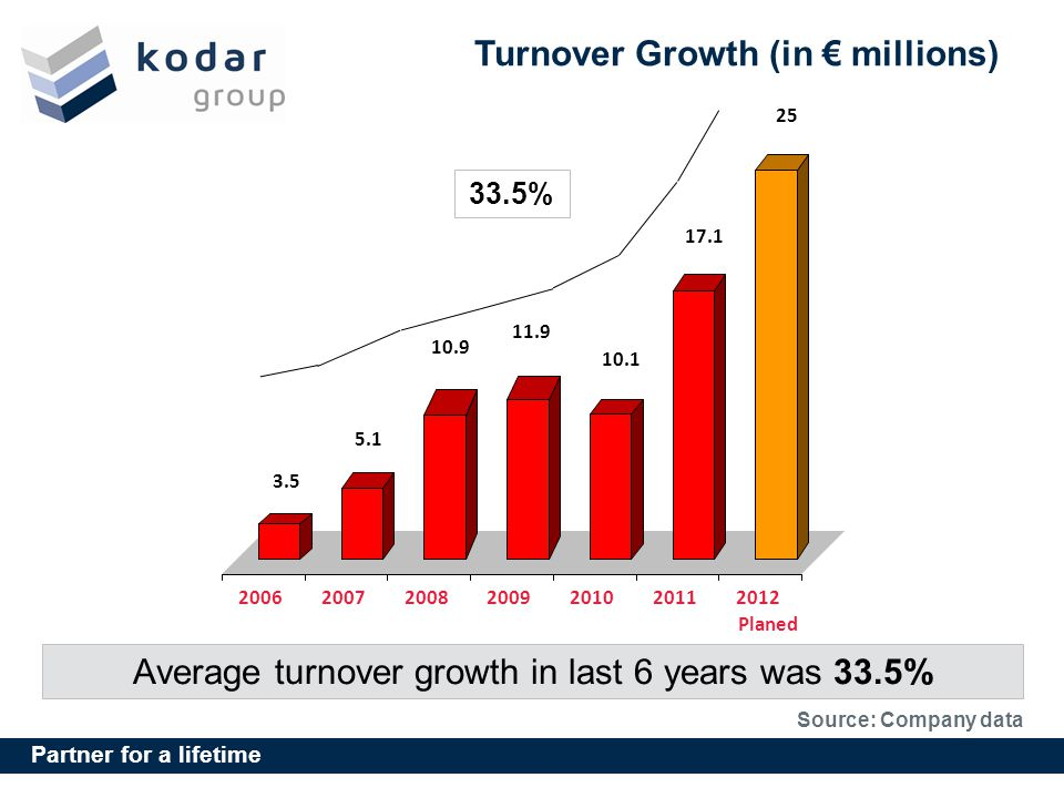 Partner for a lifetime Turnover Growth (in millions) Average turnover growth in last 6 years was 33.5% Source: Company data 3.5 5.1 10.9 11.9 10.1 17.1 25 2006200720082009201020112012 Planed 33.5%