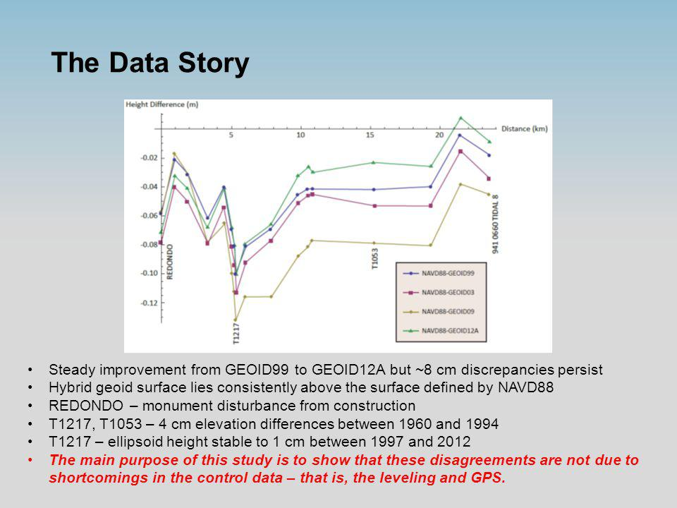 The Data Story Steady improvement from GEOID99 to GEOID12A but ~8 cm discrepancies persist Hybrid geoid surface lies consistently above the surface de