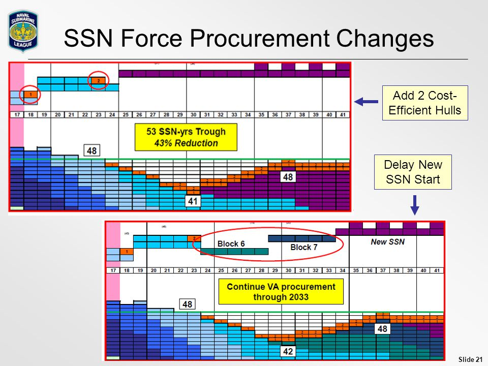 Slide 21 SSN Force Procurement Changes Add 2 Cost- Efficient Hulls Delay New SSN Start