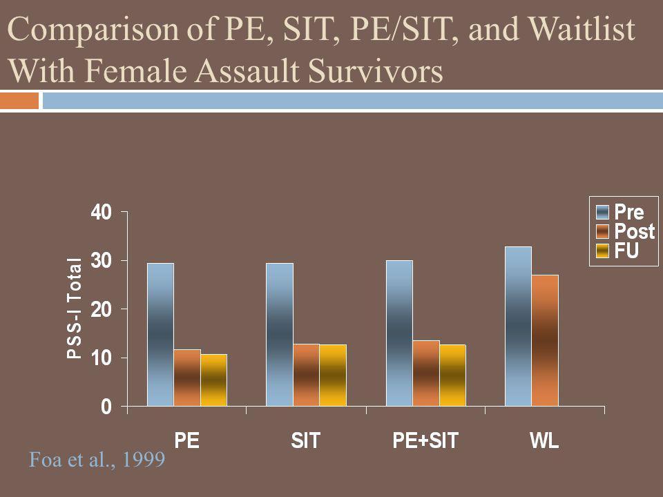 Comparison of PE, SIT, PE/SIT, and Waitlist With Female Assault Survivors Foa et al., 1999