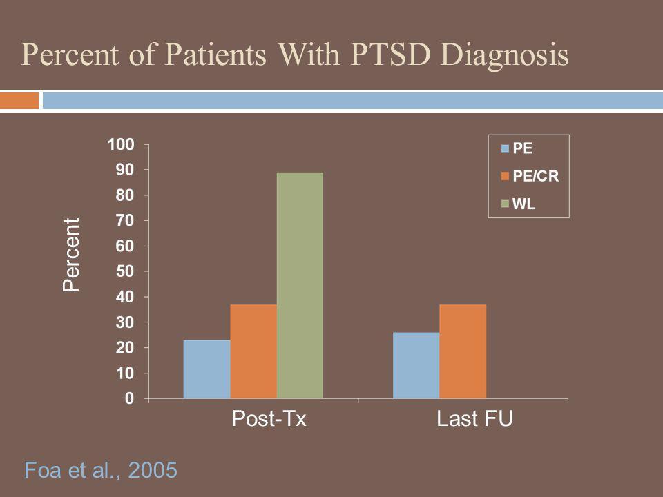 Percent of Patients With PTSD Diagnosis Percent Post-Tx Last FU Foa et al., 2005