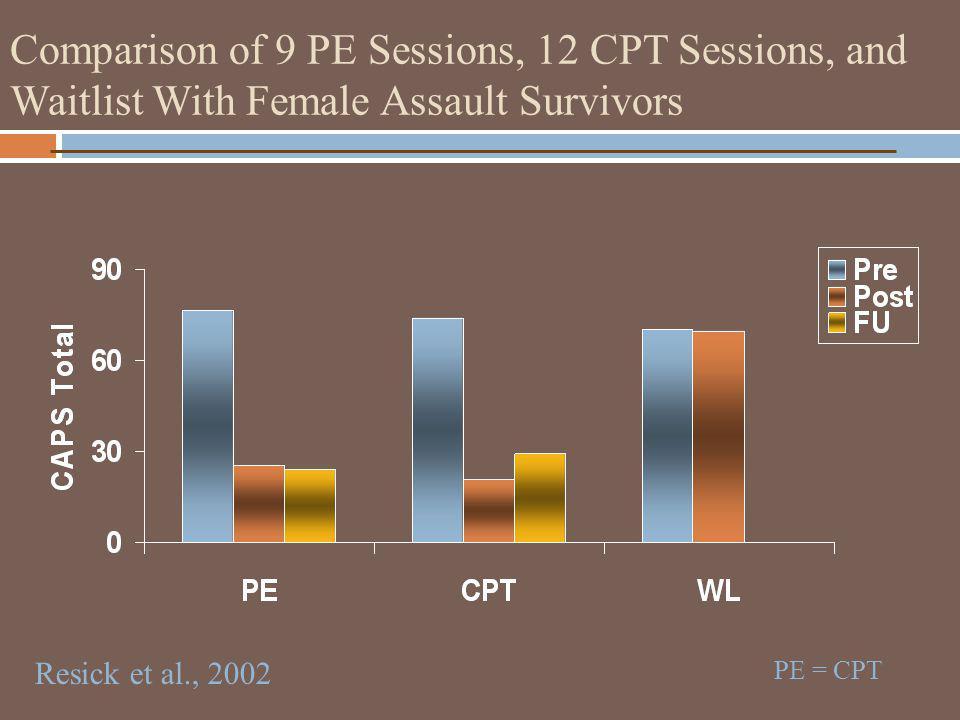 Comparison of 9 PE Sessions, 12 CPT Sessions, and Waitlist With Female Assault Survivors Resick et al., 2002 PE = CPT