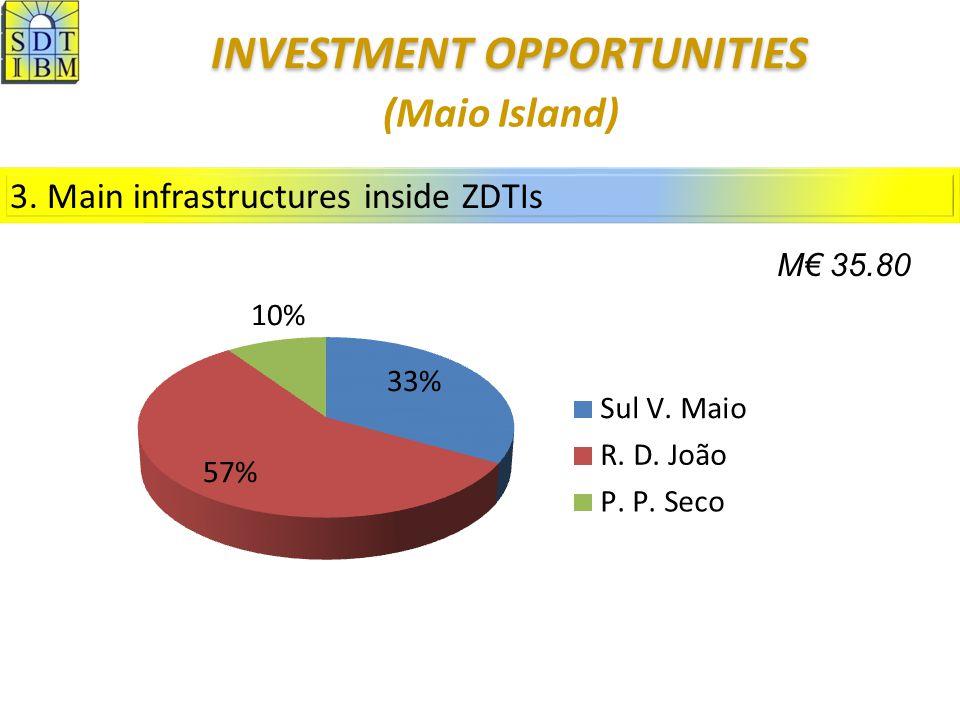 3. Main infrastructures inside ZDTIs (Maio Island) M 35.80 INVESTMENT OPPORTUNITIES INVESTMENT OPPORTUNITIES