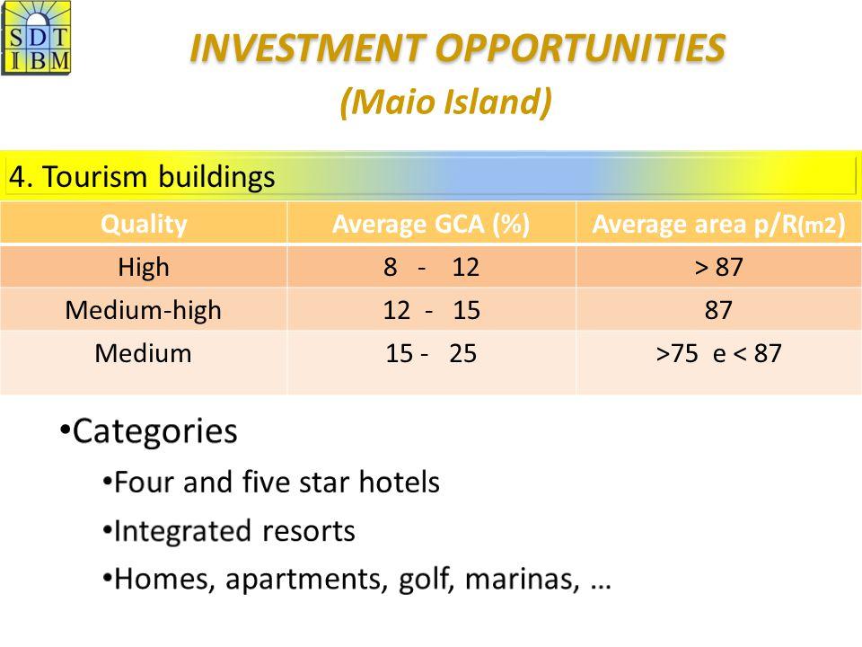 4. Tourism buildings (Maio Island) QualityAverage GCA (%)Average area p/R (m2 ) High8 - 12> 87 Medium-high12 - 1587 Medium15 - 25>75 e < 87 INVESTMENT