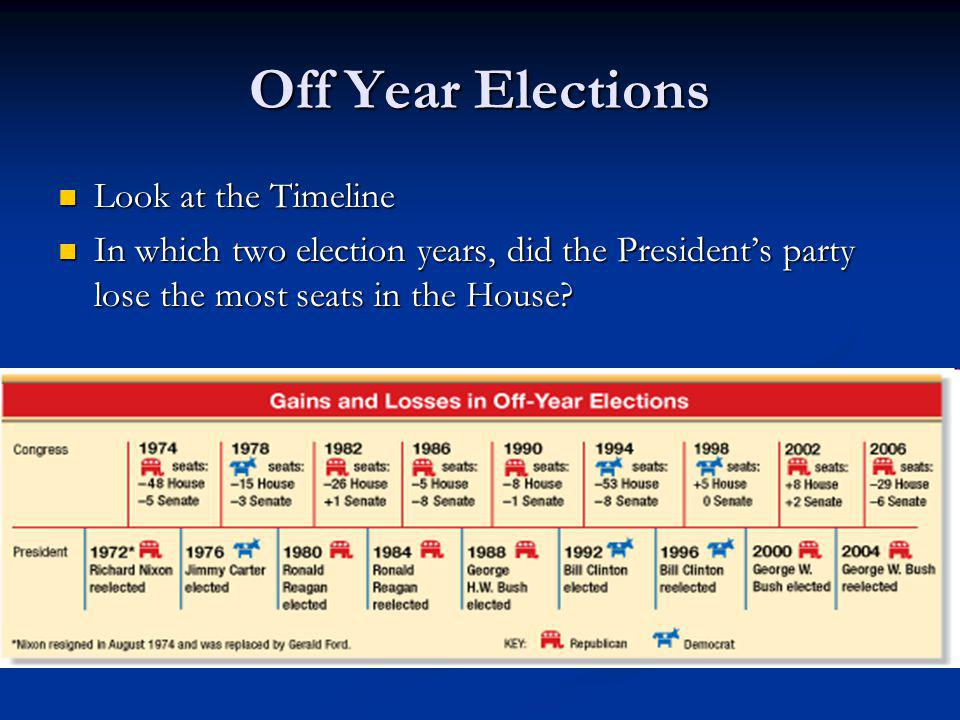 Off Year Elections Look at the Timeline Look at the Timeline In which two election years, did the Presidents party lose the most seats in the House? I