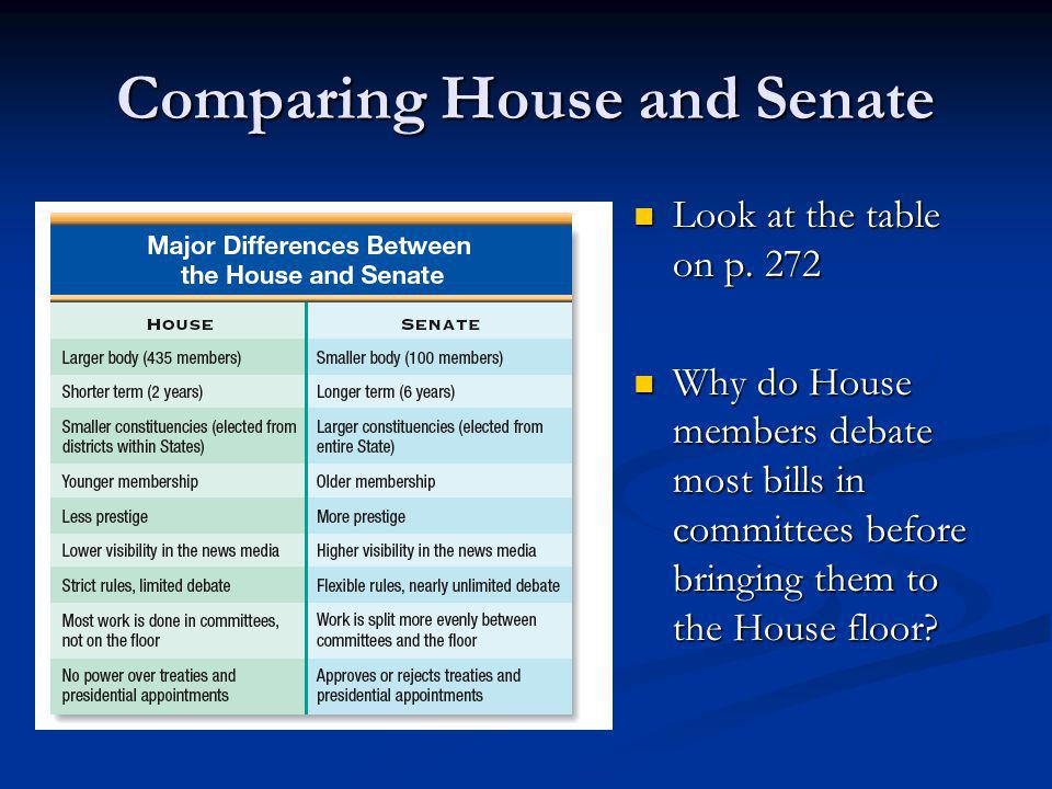 Comparing House and Senate Look at the table on p. 272 Look at the table on p. 272 Why do House members debate most bills in committees before bringin