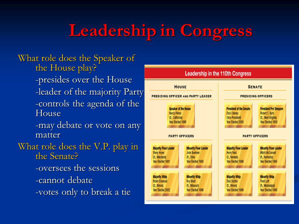 Leadership in Congress Leadership in Congress What role does the Speaker of the House play? -presides over the House -leader of the majority Party -co