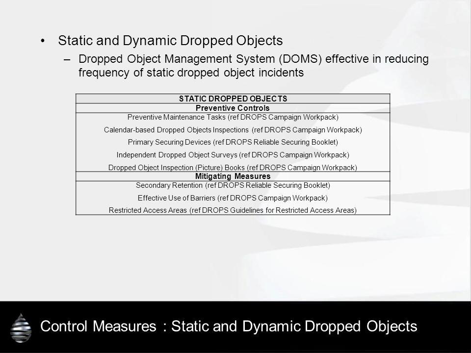Control Measures : Static and Dynamic Dropped Objects Static and Dynamic Dropped Objects –Dropped Object Management System (DOMS) effective in reducin
