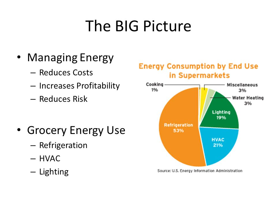 The BIG Picture Managing Energy – Reduces Costs – Increases Profitability – Reduces Risk Grocery Energy Use – Refrigeration – HVAC – Lighting