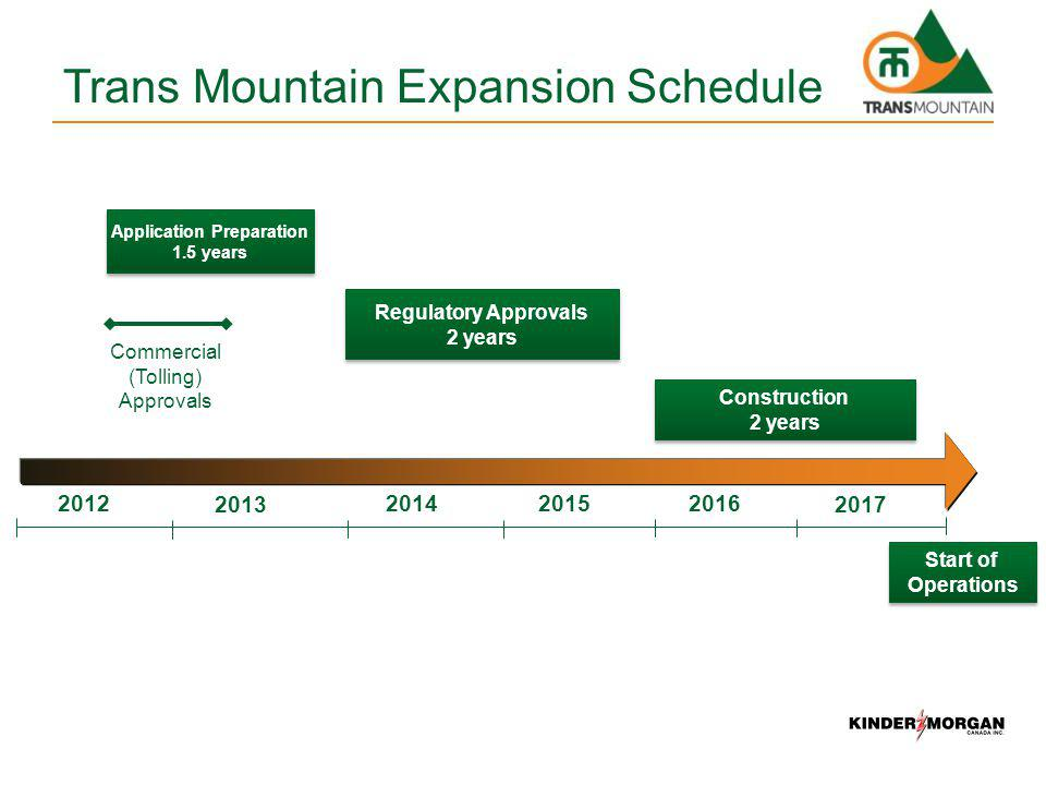 Trans Mountain Expansion Schedule Regulatory Approvals 2 years Regulatory Approvals 2 years Construction 2 years Construction 2 years 2012201420152016 20132017 Application Preparation 1.5 years Application Preparation 1.5 years Commercial (Tolling) Approvals Start of Operations