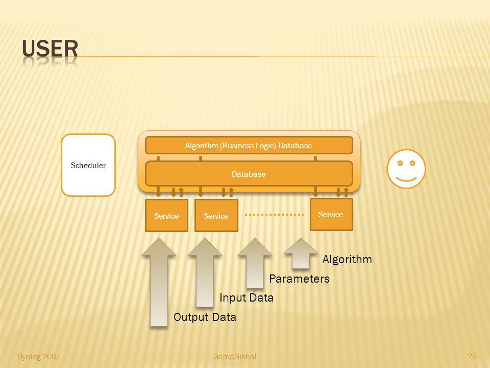 Algorithm (Business Logic) Database Service Database Scheduler Algorithm Parameters Input Data Output Data 23 Dyalog 2007GamaGlobal