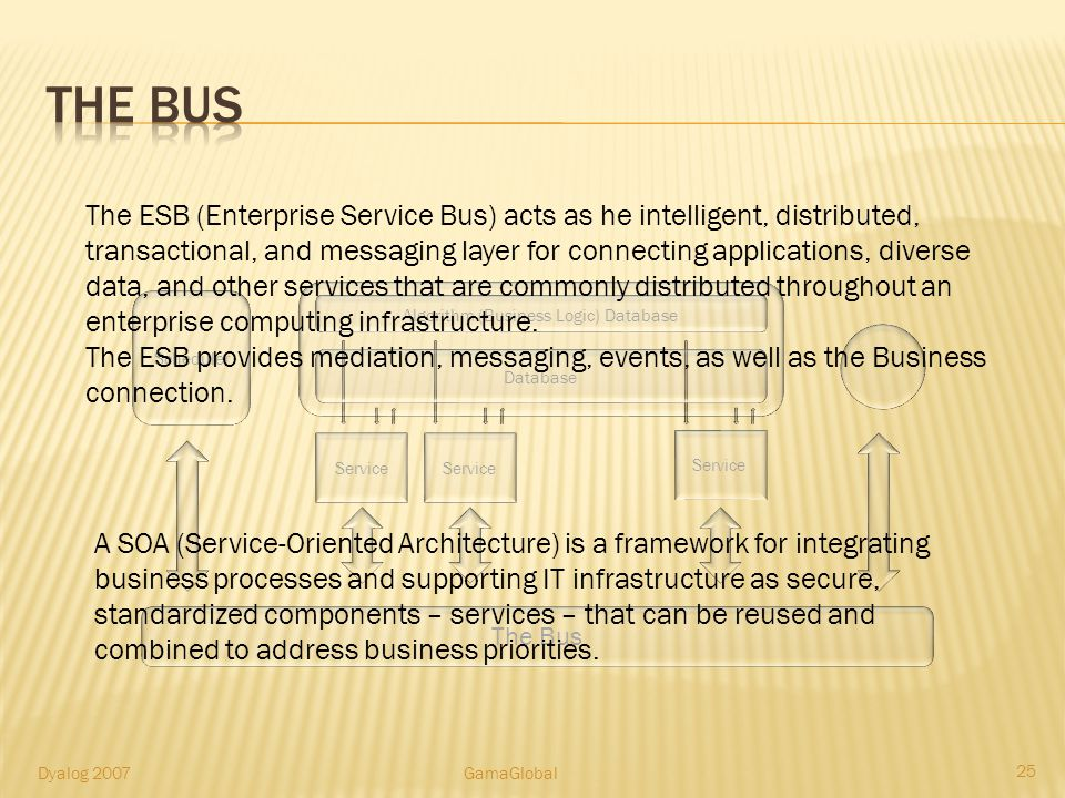 Algorithm (Business Logic) Database Service Database Scheduler The Bus 25 Dyalog 2007GamaGlobal The ESB (Enterprise Service Bus) acts as he intelligent, distributed, transactional, and messaging layer for connecting applications, diverse data, and other services that are commonly distributed throughout an enterprise computing infrastructure.