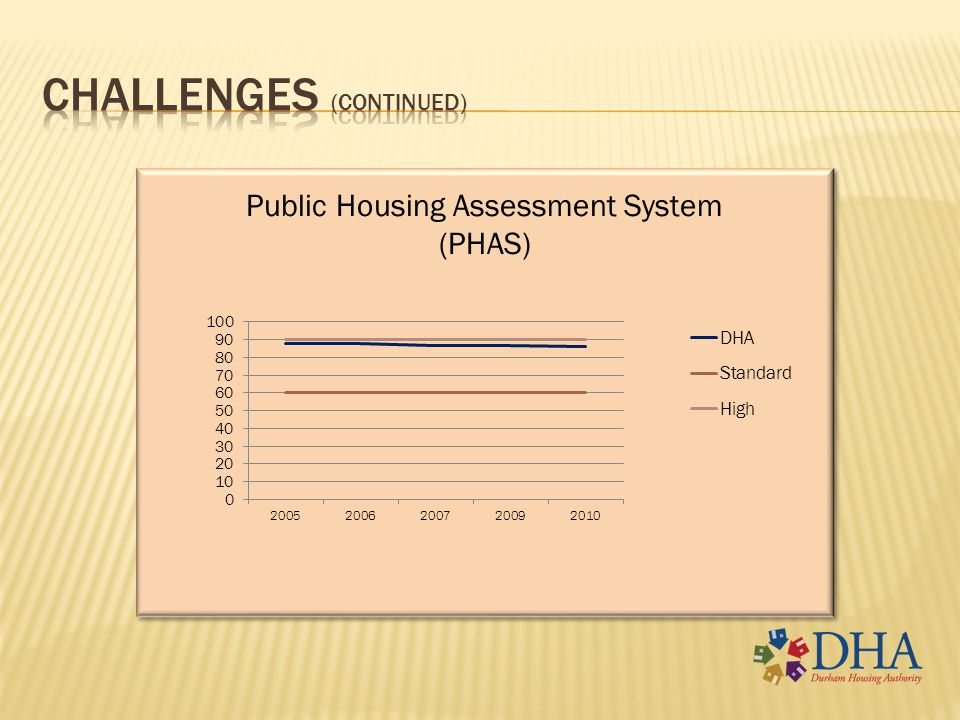 DHA has resolved its management issues