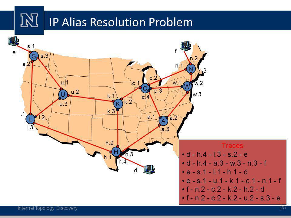 Internet Topology Discovery 25 IP Alias Resolution Problem S L U C N W A s.2 l.1 s.3 u.1 l.3 u.3 h.1 k.3 h.2 a.3 u.2 k.1 c.4 a.1 a.2 w.3 c.3 w.1 c.2 n