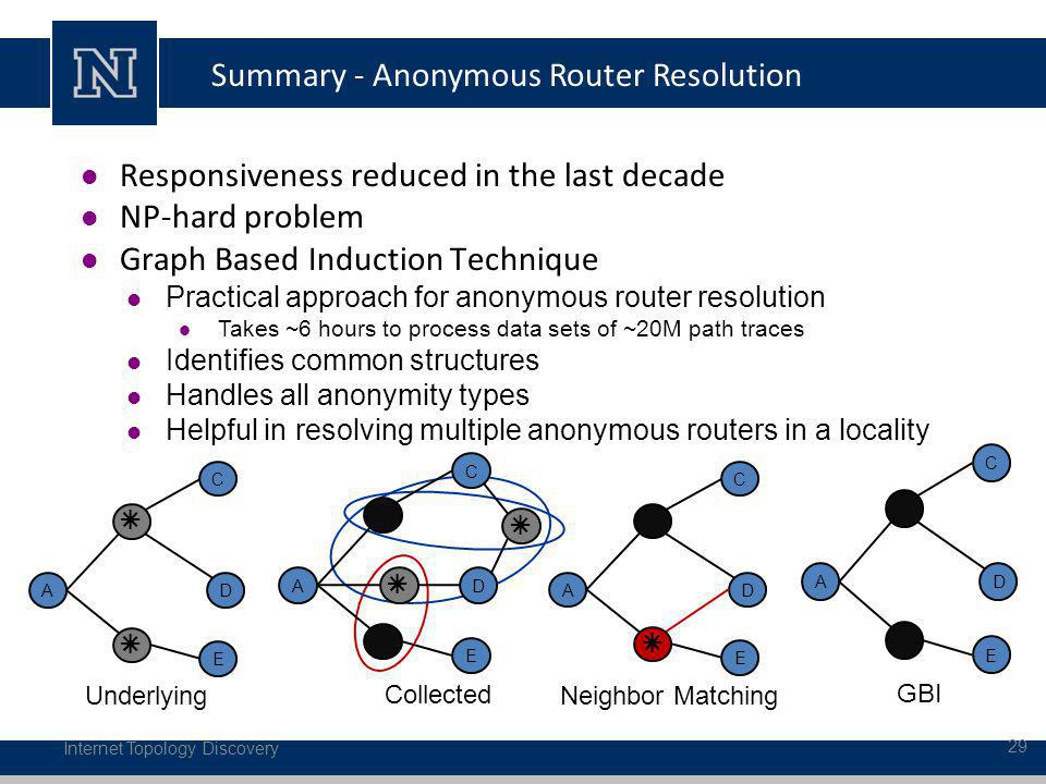 Summary - Anonymous Router Resolution Internet Topology Discovery 29 DA C E GBI DA C E Underlying DA C E Collected DA C E Neighbor Matching Responsiveness reduced in the last decade NP-hard problem Graph Based Induction Technique Practical approach for anonymous router resolution Takes ~6 hours to process data sets of ~20M path traces Identifies common structures Handles all anonymity types Helpful in resolving multiple anonymous routers in a locality