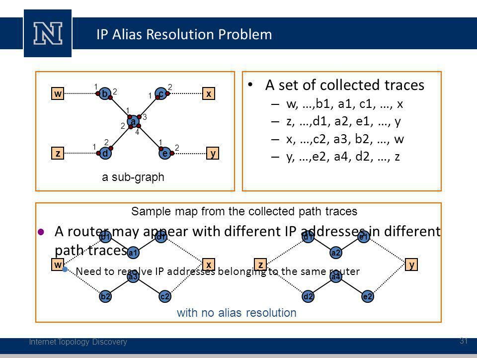 IP Alias Resolution Problem A set of collected traces – w, …,b1, a1, c1, …, x – z, …,d1, a2, e1, …, y – x, …,c2, a3, b2, …, w – y, …,e2, a4, d2, …, z Internet Topology Discovery 31 a c d b e a sub-graph a1 c1 b2 b1 c2 with no alias resolution w zy x xw a3 a2 e1 d2 d1 e2 yz a4 Sample map from the collected path traces 1 3 4 1 1 1 1 2 2 2 2 2 A router may appear with different IP addresses in different path traces Need to resolve IP addresses belonging to the same router