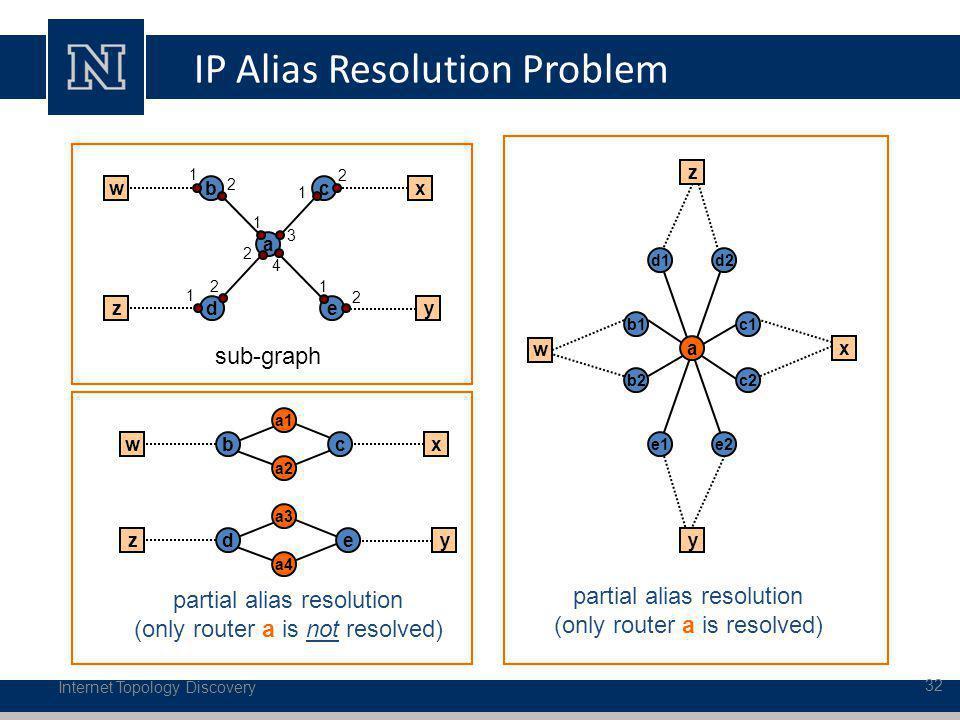 IP Alias Resolution Problem Internet Topology Discovery 32 a c1 b2 b1 c2 partial alias resolution (only router a is resolved) x w e1 d2d1 e2 y z parti