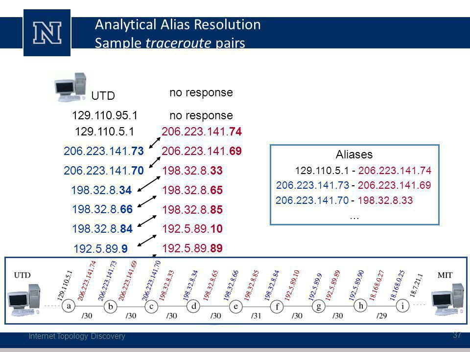 Analytical Alias Resolution Sample traceroute pairs Internet Topology Discovery 37 MIT UTD 18.7.21.1 18.168.0.27 129.110.95.1 129.110.5.1 206.223.141.73 192.5.89.89 206.223.141.70 192.5.89.10 198.32.8.34 198.32.8.85 198.32.8.66 198.32.8.65 198.32.8.84 198.32.8.33 192.5.89.9 206.223.141.69 192.5.89.90 206.223.141.74 18.168.0.25 no response 18.7.21.84 no response Aliases 129.110.5.1 - 206.223.141.74 206.223.141.73 - 206.223.141.69 206.223.141.70 - 198.32.8.33 …