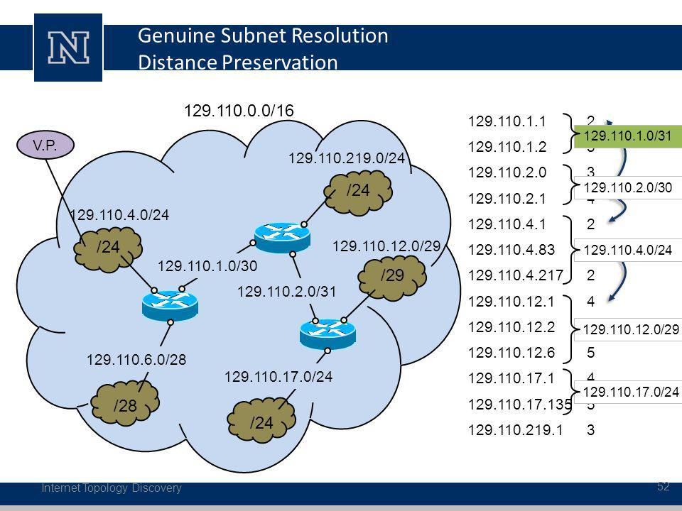 Genuine Subnet Resolution Distance Preservation Internet Topology Discovery 52 129.110.1.1 129.110.1.2 129.110.2.0 129.110.2.1 129.110.4.1 129.110.4.83 129.110.4.217 129.110.12.1 129.110.12.2 129.110.12.6 129.110.17.1 129.110.17.135 129.110.219.1 V.P.