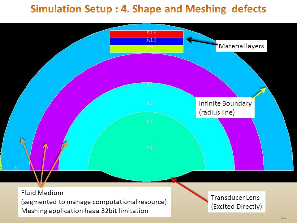 21 Infinite Boundary (radius line) Material layers Transducer Lens (Excited Directly) Fluid Medium (segmented to manage computational resource) Meshing application has a 32bit limitation