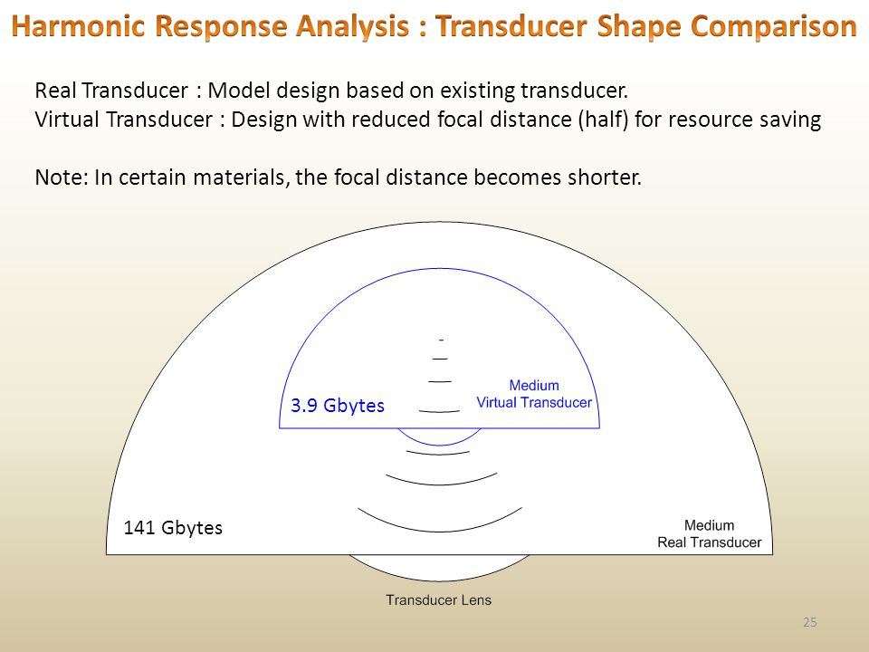 25 Real Transducer : Model design based on existing transducer.