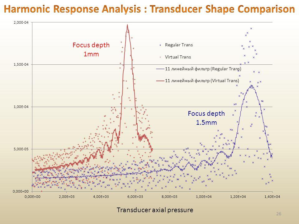 26 Focus depth 1mm Focus depth 1.5mm Transducer axial pressure