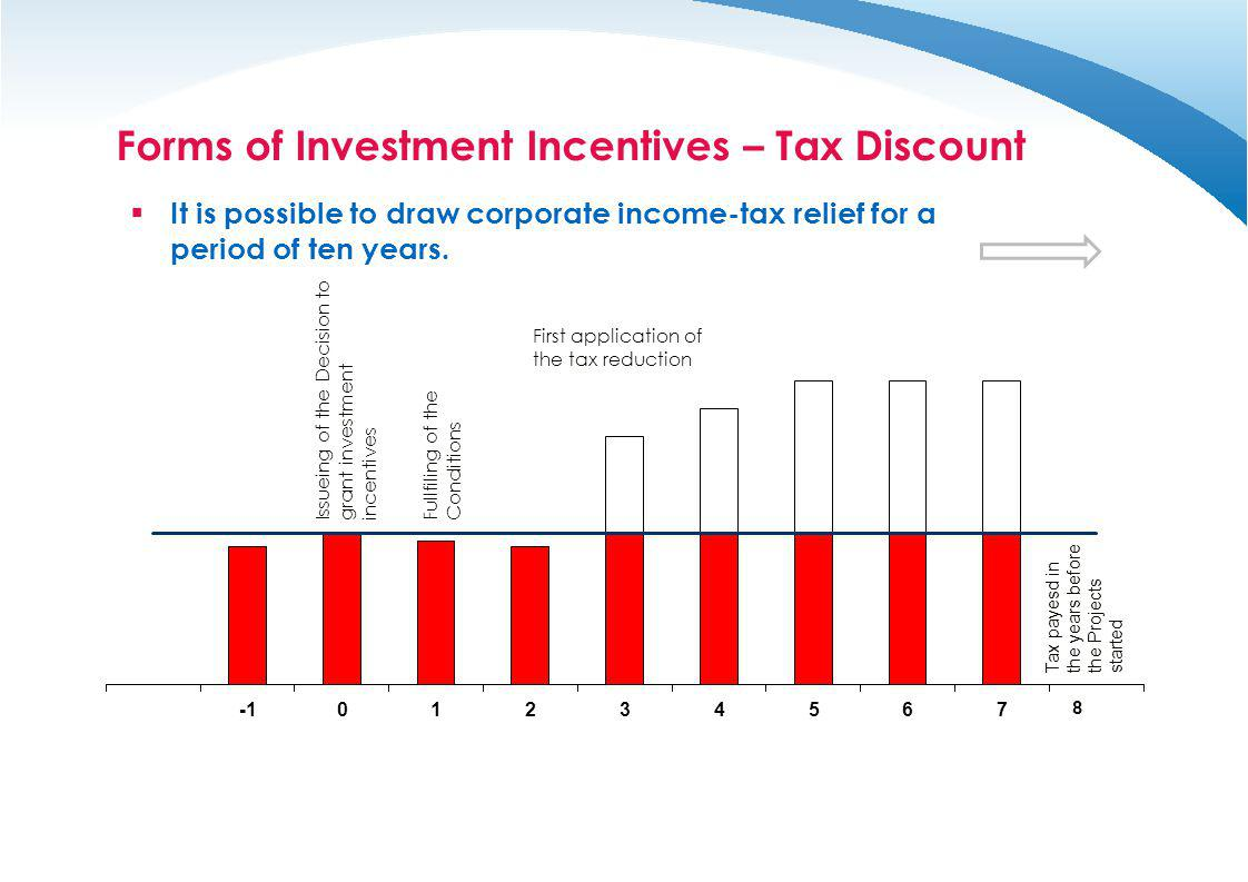 Forms of Investment Incentives – Tax Discount It is possible to draw corporate income-tax relief for a period of ten years.