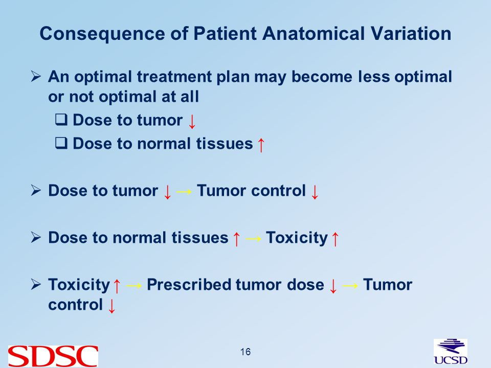 Consequence of Patient Anatomical Variation 16 An optimal treatment plan may become less optimal or not optimal at all Dose to tumor Dose to normal tissues Dose to tumor Tumor control Dose to normal tissues Toxicity Toxicity Prescribed tumor dose Tumor control