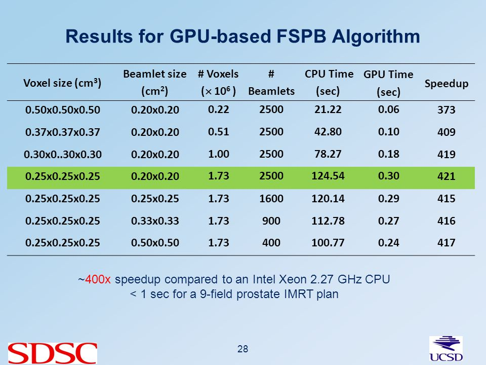 Results for GPU-based FSPB Algorithm 28 Voxel size (cm 3 ) Beamlet size (cm 2 ) # Voxels ( 10 6 ) # Beamlets CPU Time (sec) GPU Time (sec) Speedup 0.50x0.50x0.500.20x0.20 0.22250021.220.06 373 0.37x0.37x0.370.20x0.20 0.51250042.800.10 409 0.30x0..30x0.300.20x0.20 1.00250078.270.18 419 0.25x0.25x0.250.20x0.20 1.732500124.540.30 421 0.25x0.25x0.250.25x0.251.731600120.140.29415 0.25x0.25x0.250.33x0.331.73900112.780.27416 0.25x0.25x0.250.50x0.501.73400100.770.24417 ~400x speedup compared to an Intel Xeon 2.27 GHz CPU < 1 sec for a 9-field prostate IMRT plan