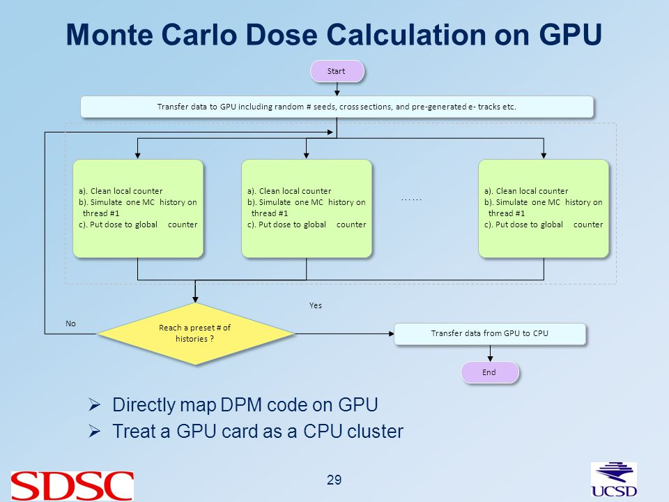 Monte Carlo Dose Calculation on GPU Directly map DPM code on GPU Treat a GPU card as a CPU cluster 29 Start Transfer data to GPU including random # seeds, cross sections, and pre-generated e- tracks etc.
