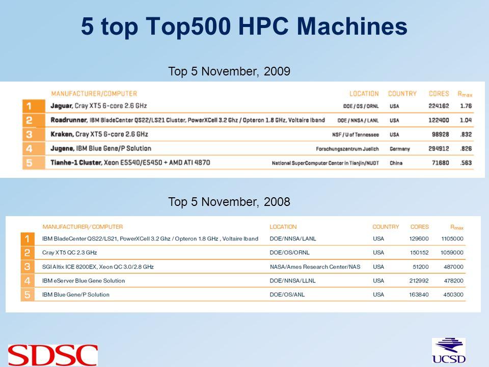 5 top Top500 HPC Machines Top 5 November, 2009 Top 5 November, 2008