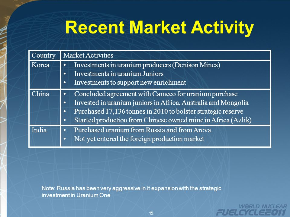 15 Recent Market Activity CountryMarket Activities KoreaInvestments in uranium producers (Denison Mines) Investments in uranium Juniors Investments to support new enrichment ChinaConcluded agreement with Cameco for uranium purchase Invested in uranium juniors in Africa, Australia and Mongolia Purchased 17,136 tonnes in 2010 to bolster strategic reserve Started production from Chinese owned mine in Africa (Azlik) IndiaPurchased uranium from Russia and from Areva Not yet entered the foreign production market Note: Russia has been very aggressive in it expansion with the strategic investment in Uranium One