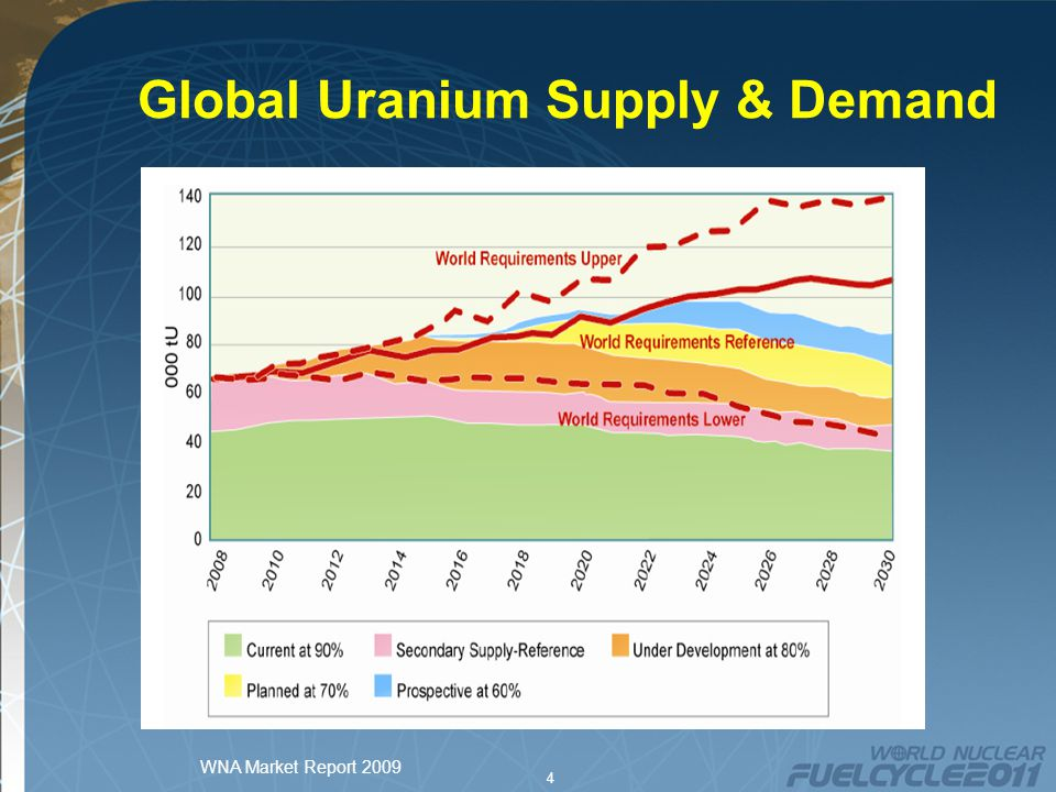 5 China Current capacity – 13 units, 10,000 MW Planned growth –Original plan to 2020 – 40,000 MW –Increasing target to 75,000 - 80,000 MW by 2020 –Continued growth to 200,000 MW by 2030 Uranium requirements –4,400 tonnes in 2011 (first cores) –to 2020 8,000 tonnes per year base 15,000 tonnes per year or 30% of current production.